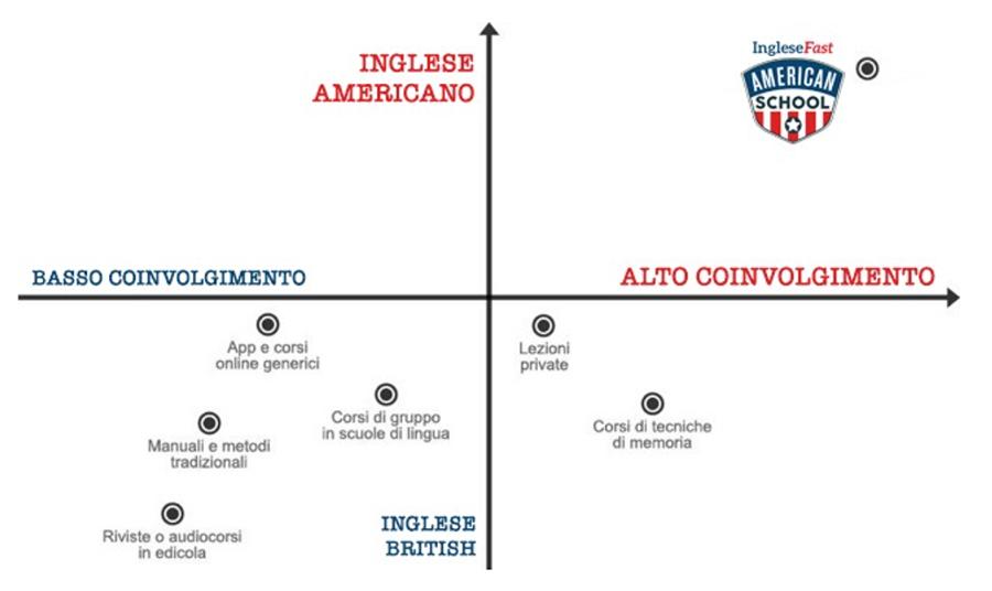 diagramma inglese fast