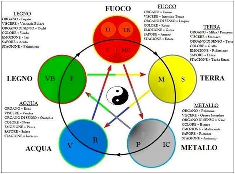 tabella dei movimenti energetici